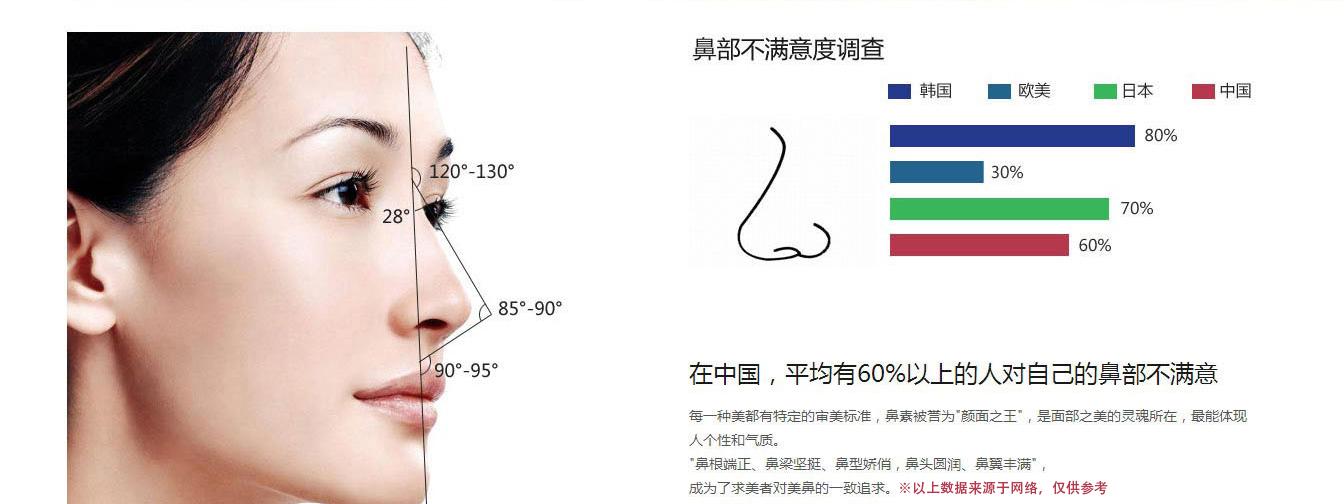 经纬鼻部美学标准
